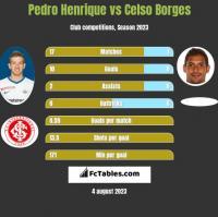 Pedro Henrique vs Celso Borges h2h player stats