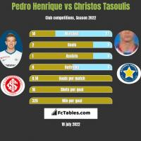 Pedro Henrique vs Christos Tasoulis h2h player stats