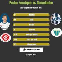 Pedro Henrique vs Chumbinho h2h player stats