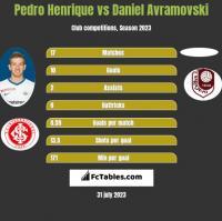 Pedro Henrique vs Daniel Avramovski h2h player stats