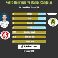 Pedro Henrique vs Daniel Candeias h2h player stats