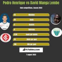Pedro Henrique vs David Manga Lembe h2h player stats