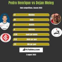 Pedro Henrique vs Dejan Meleg h2h player stats