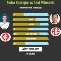 Pedro Henrique vs Deni Milosevic h2h player stats