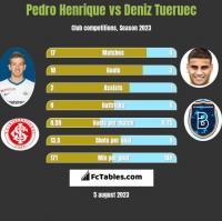 Pedro Henrique vs Deniz Tueruec h2h player stats