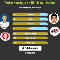 Pedro Henrique vs Dimitrios Limnios h2h player stats