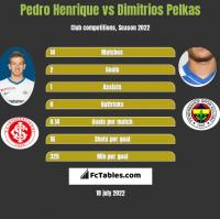 Pedro Henrique vs Dimitrios Pelkas h2h player stats