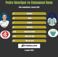 Pedro Henrique vs Emmanuel Kone h2h player stats