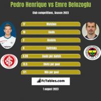 Pedro Henrique vs Emre Belozoglu h2h player stats