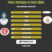 Pedro Henrique vs Emre Kilinc h2h player stats