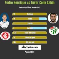 Pedro Henrique vs Enver Cenk Sahin h2h player stats