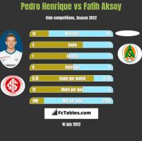 Pedro Henrique vs Fatih Aksoy h2h player stats