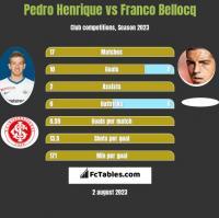 Pedro Henrique vs Franco Bellocq h2h player stats