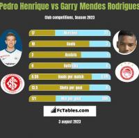 Pedro Henrique vs Garry Mendes Rodrigues h2h player stats
