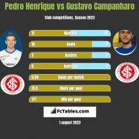 Pedro Henrique vs Gustavo Campanharo h2h player stats