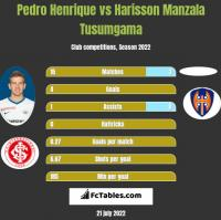 Pedro Henrique vs Harisson Manzala Tusumgama h2h player stats