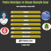 Pedro Henrique vs Hasan Huseyin Acar h2h player stats