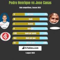 Pedro Henrique vs Jose Canas h2h player stats