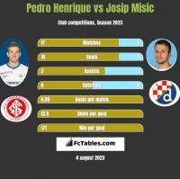 Pedro Henrique vs Josip Misic h2h player stats