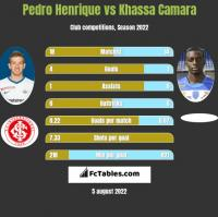 Pedro Henrique vs Khassa Camara h2h player stats