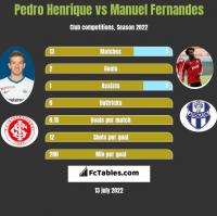 Pedro Henrique vs Manuel Fernandes h2h player stats