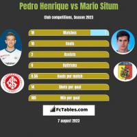 Pedro Henrique vs Mario Situm h2h player stats