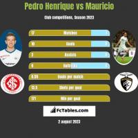 Pedro Henrique vs Mauricio h2h player stats
