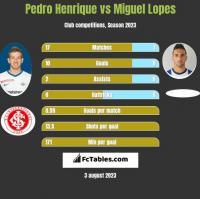 Pedro Henrique vs Miguel Lopes h2h player stats