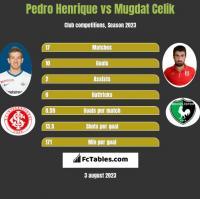 Pedro Henrique vs Mugdat Celik h2h player stats