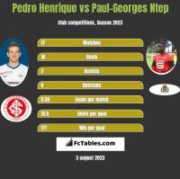 Pedro Henrique vs Paul-Georges Ntep h2h player stats