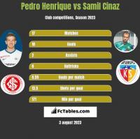 Pedro Henrique vs Samil Cinaz h2h player stats