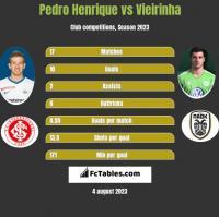 Pedro Henrique vs Vieirinha h2h player stats