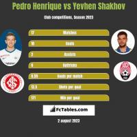 Pedro Henrique vs Yevhen Shakhov h2h player stats