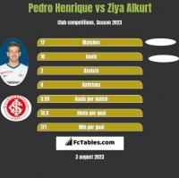 Pedro Henrique vs Ziya Alkurt h2h player stats