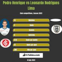 Pedro Henrique vs Leonardo Rodrigues Lima h2h player stats