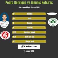 Pedro Henrique vs Giannis Kotsiras h2h player stats