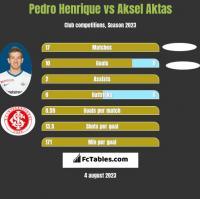 Pedro Henrique vs Aksel Aktas h2h player stats