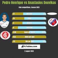 Pedro Henrique vs Anastasios Douvikas h2h player stats