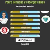 Pedro Henrique vs Georgios Nikas h2h player stats
