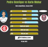 Pedro Henrique vs Karlo Muhar h2h player stats