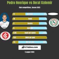 Pedro Henrique vs Berat Ozdemir h2h player stats