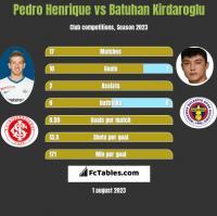 Pedro Henrique vs Batuhan Kirdaroglu h2h player stats