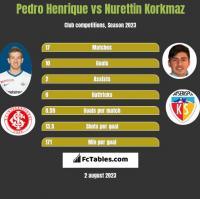 Pedro Henrique vs Nurettin Korkmaz h2h player stats