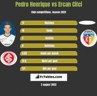 Pedro Henrique vs Ercan Cifci h2h player stats