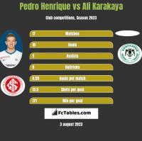 Pedro Henrique vs Ali Karakaya h2h player stats