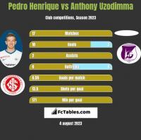 Pedro Henrique vs Anthony Uzodimma h2h player stats
