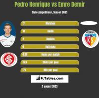 Pedro Henrique vs Emre Demir h2h player stats