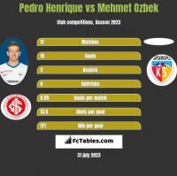 Pedro Henrique vs Mehmet Ozbek h2h player stats