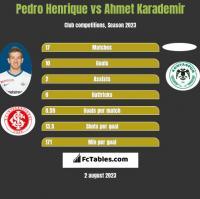 Pedro Henrique vs Ahmet Karademir h2h player stats