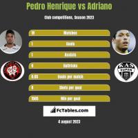 Pedro Henrique vs Adriano h2h player stats